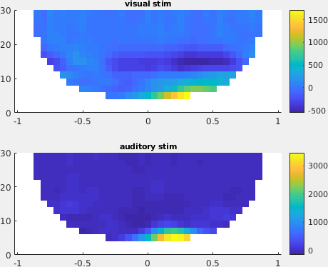 Time-frequency and spectral analysis - FieldTrip toolbox
